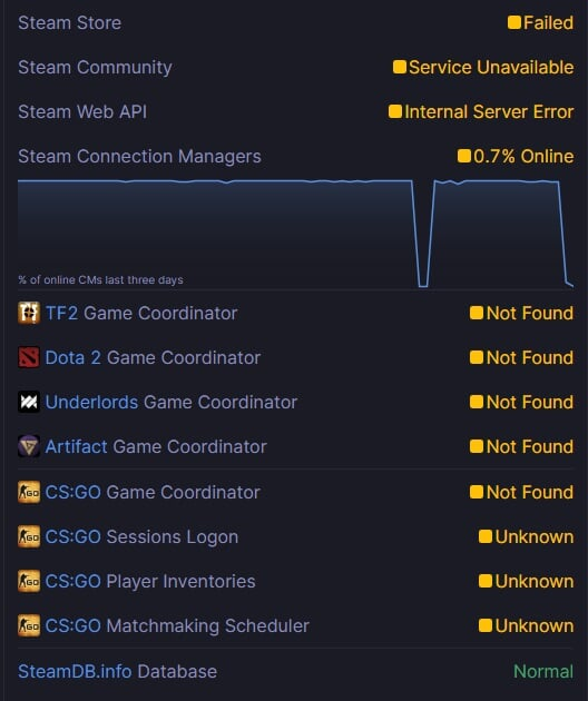 В Steam начались проблемы с серверами