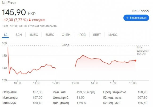 Акции Tencent и NetEase упали на 10%. Ранее государственные СМИ Китая назвали видеоигры «электронными наркотиками» - Игры