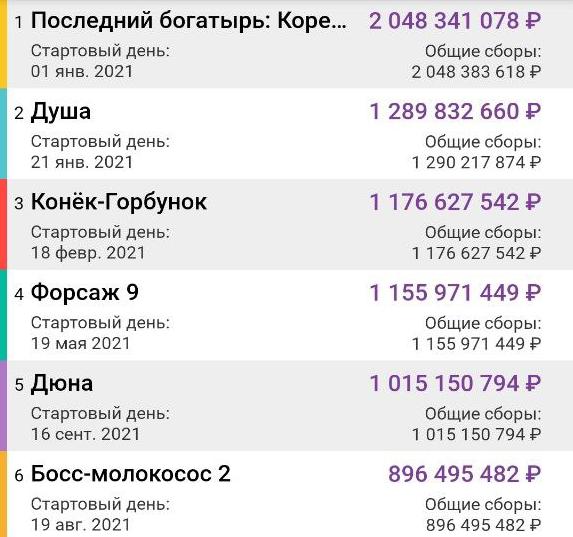 «Дюна» собрала более 1 млрд рублей кассовых сборов в России и вошла в топ-5 самых кассовых фильмов года в стране - Кино