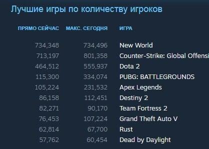 New World обогнала CS:GO и Dota 2 по количеству игроков - Игры