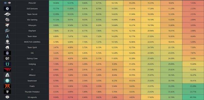 Вероятность победы Virtus.pro на TI10 – 9,98%. Шансы Spirit – 3,47%, OG – 3,22% (Noxville)