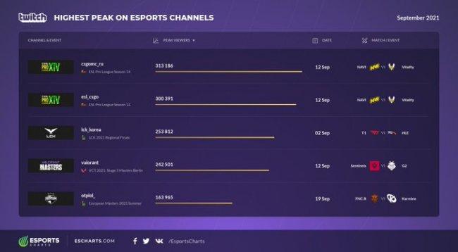 Матч NAVI и Vitality стал самым популярным киберспортивным матчем сентября - Стримеры и Twitch
