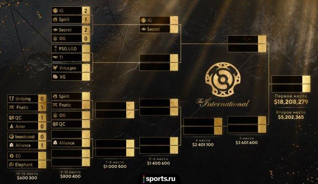Сетка плей-офф Интернешнл 2021 Дота 2: кто вышел в плей-офф The International 10 2021 сетка TI10, все матчи и команды